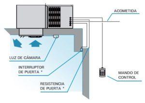 Electrofrío - Intarcon, equipos compactos de techo 3