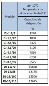 Electrofrío - Evaporador Modelo DJ Baja Temperatura 2