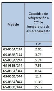 Electrofrío - Evaporador modelo GS 3